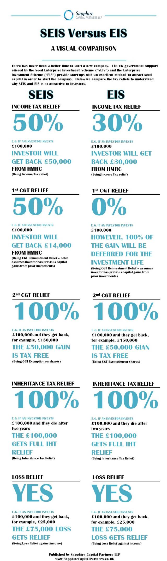 SEIS and EIS tax reliefs infographic