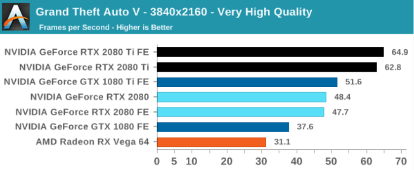 GTA 5 benchmark of graphics cards by Anandtech GTA V performance
