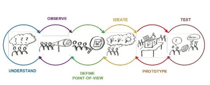 design-thinking-principles