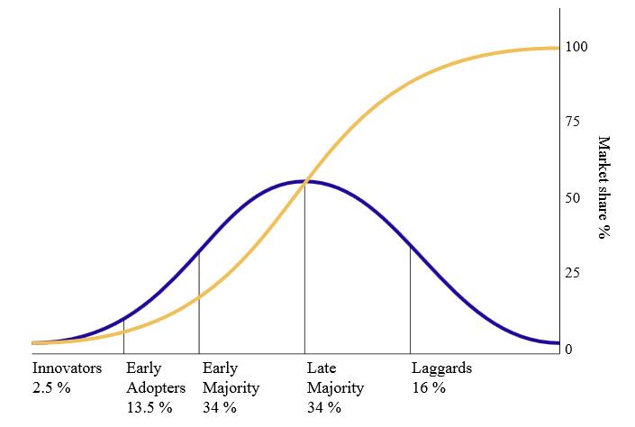 product-adoption-chart