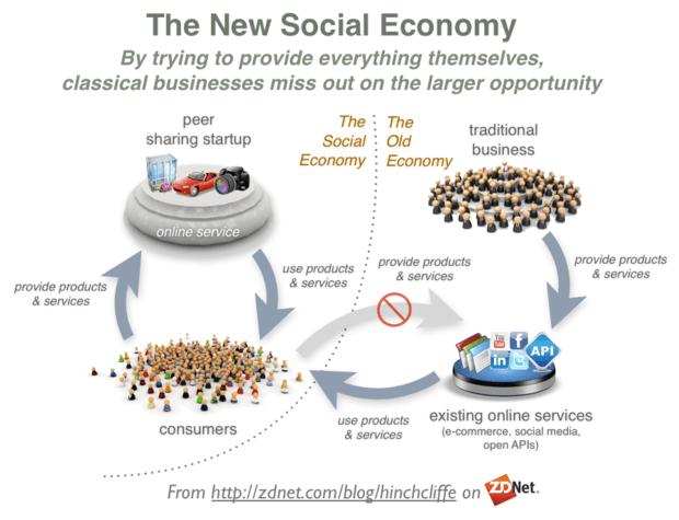 the-new-social-economy