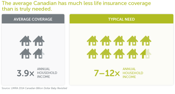 The average Canadian has much less life insurance coverage than is truly needed.