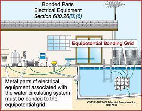 bonding_image?resize\=288%2C227 inground pool wiring diagram wiring diagrams inground pool light wiring diagram at crackthecode.co