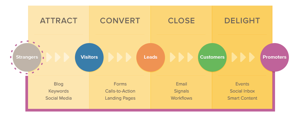 Inbound Marketing Hubspot