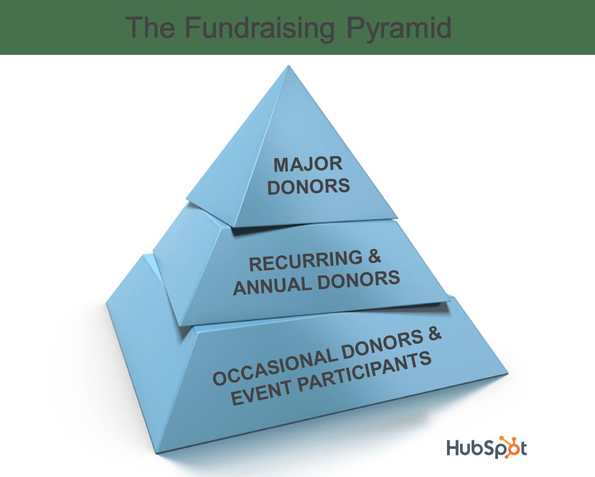 hubspot-fundraising-pyramid
