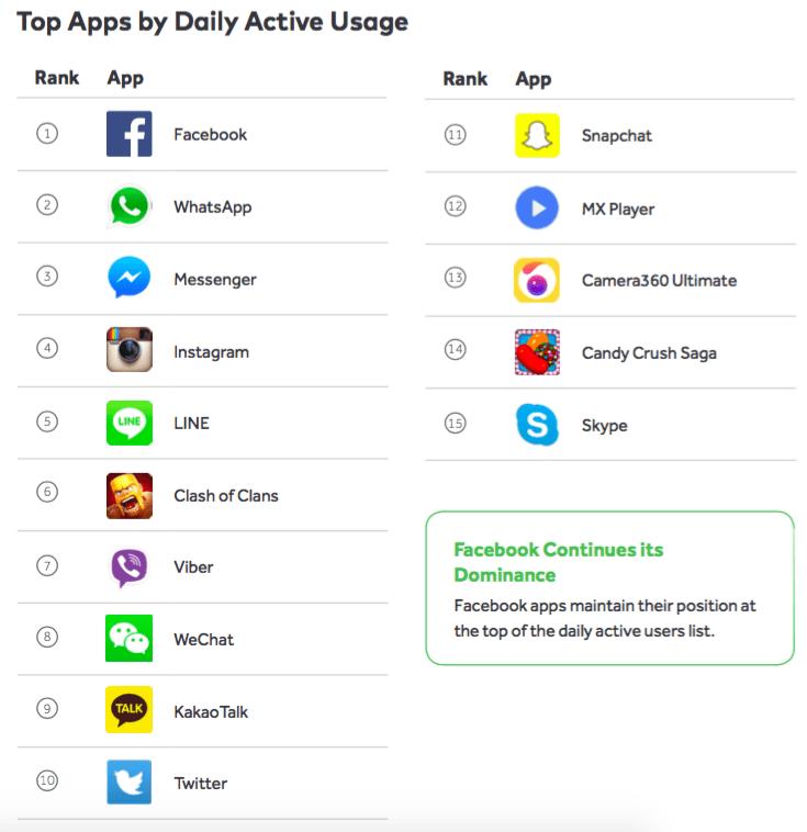 mobile-messaging-top-app-usage.png