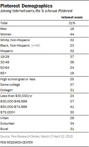 pinterest-demographics.png