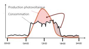 Graphique illustrant la production photovoltaïque et la consommation liée à la recharge