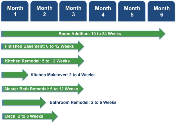 Bathroom Remodeling Timeline bathroom remodel timeline - bathroom design