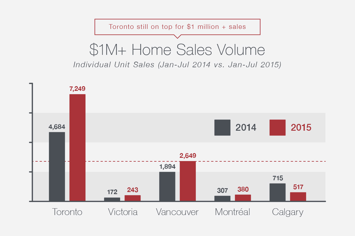 $1M+Home Sales Volume