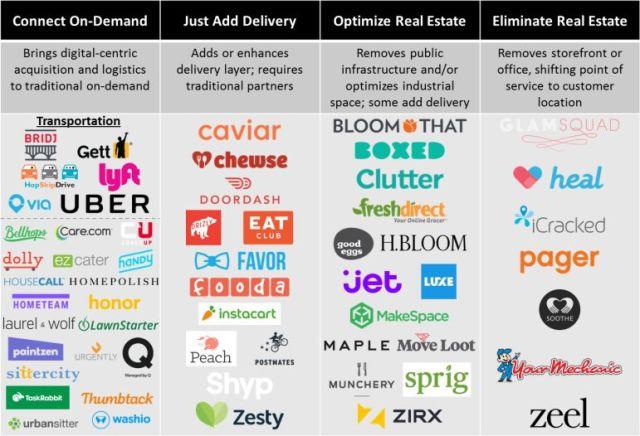 modelos empresariales on-demand