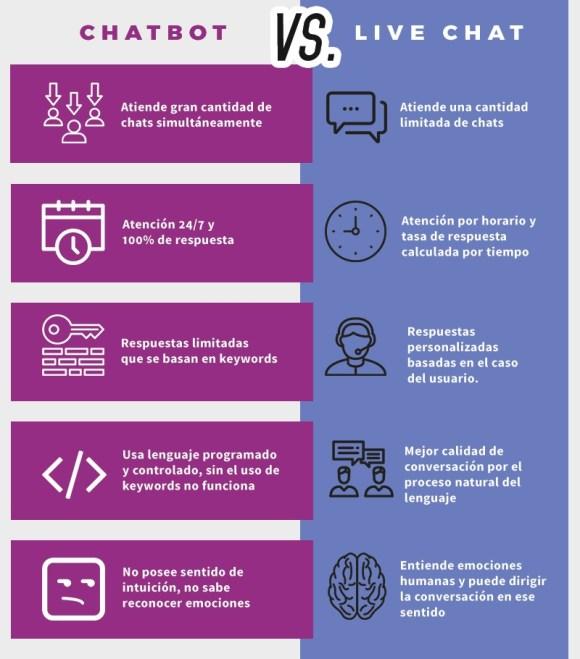 Infografia-chatbot-vs-livechat