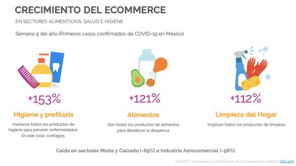 Crecimiento ecommerce ventas COVID-19