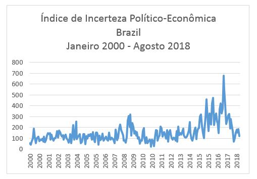 índice de incerteza político - artigo