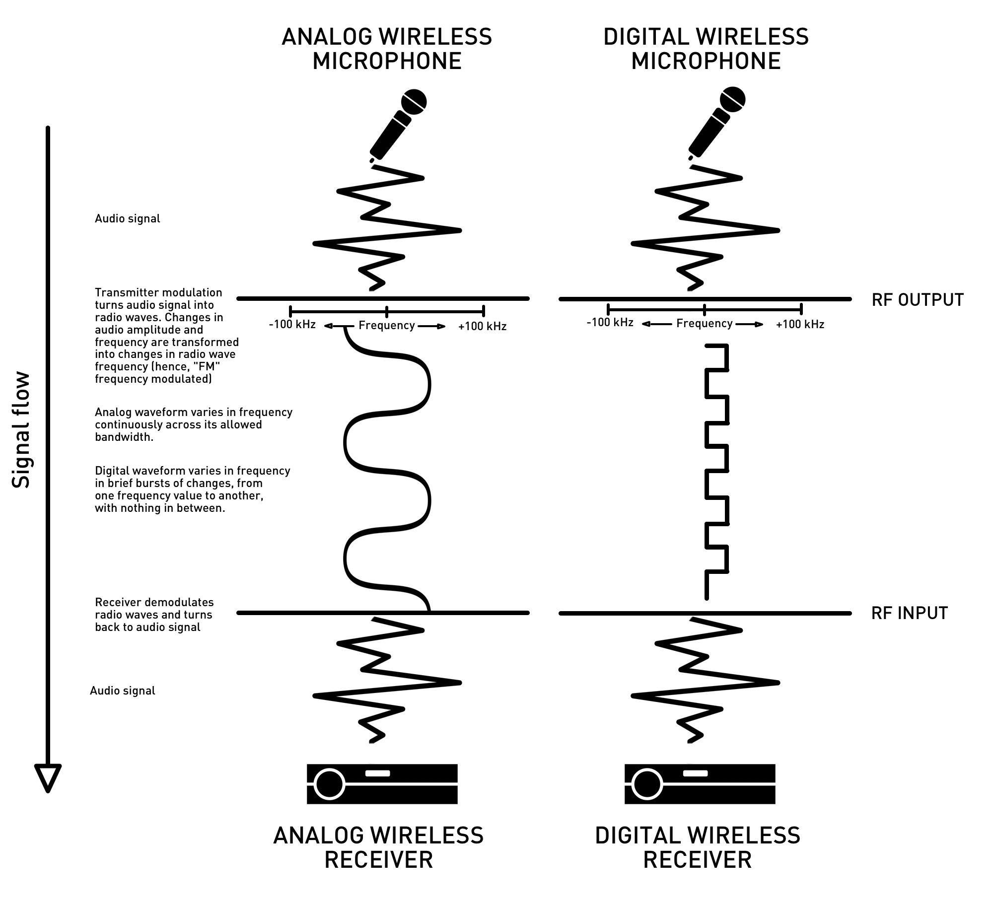 Seriously What Are Digital Wireless Microphones And Why