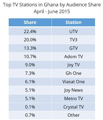 Ghana-Ratings2