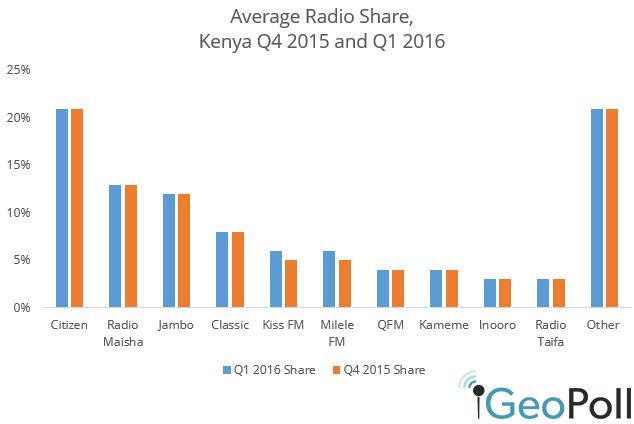 Kenya-Q12016-radio-shrae.jpg