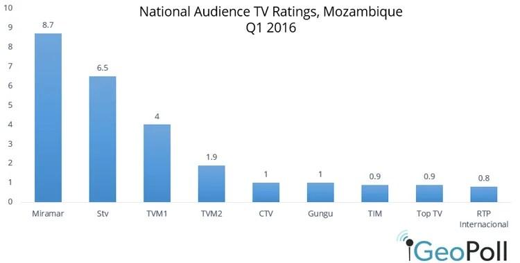 Mozambique-Q1-2016.jpg