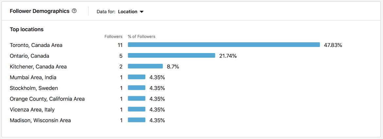 LinkedIn Follower Demo