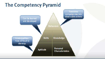 competency-modeling
