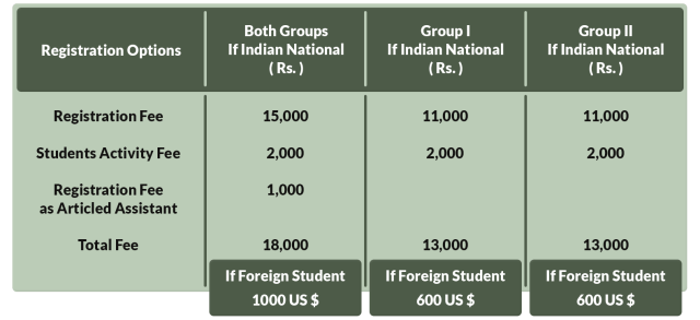 Registration Fees for CA Intermediate Course