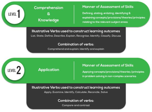 CA Foundation May 2019 Exam Skill Assessment