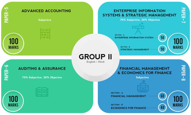 CA Intermediate Group 2