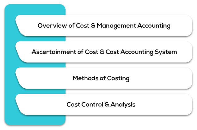 Cost and Management Accounting - Syllabus for CA Intermediate May 2019 Exam Overview