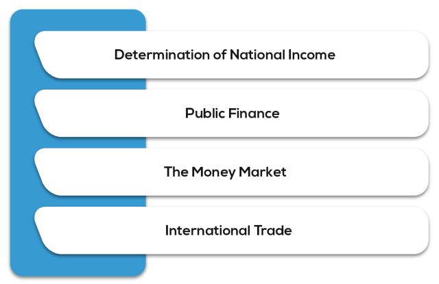 Economics for Finance - Syllabus for CA Intermediate May 2019 Exam Overview