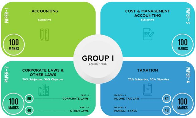 CA Inter group 1