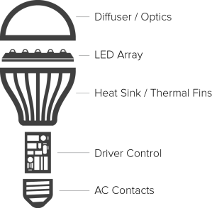 Light emitting diode: What is LED?