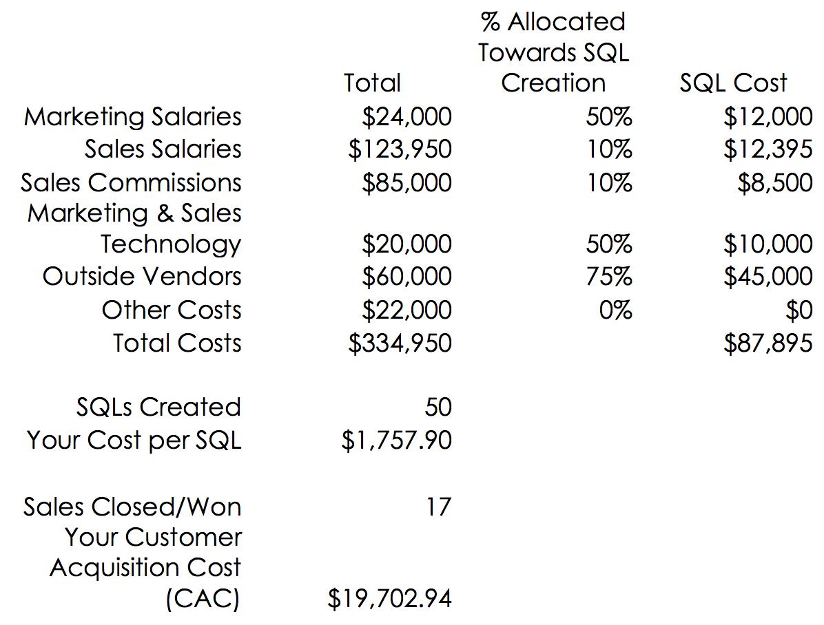 CAC-Percentage-Sample