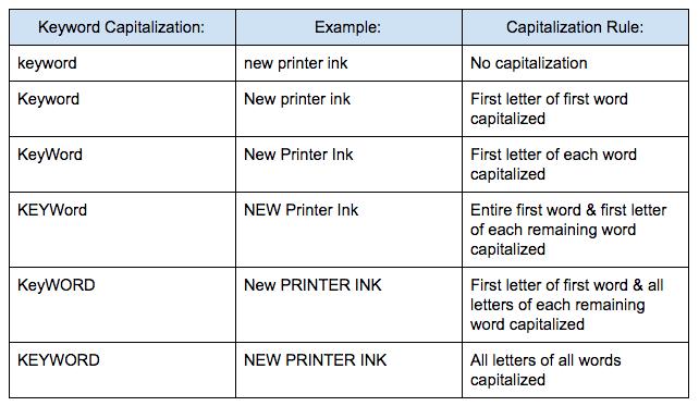 Capitalization_chart.png