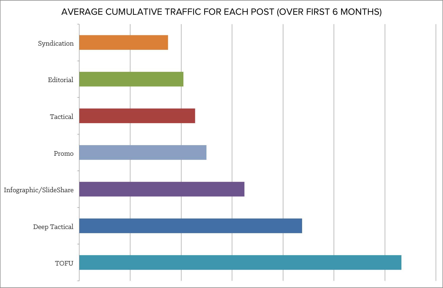 average_cumulative_traffic-1