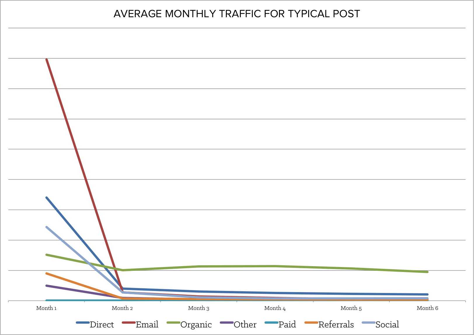 average_monthly_traffic_for_typical_post.png
