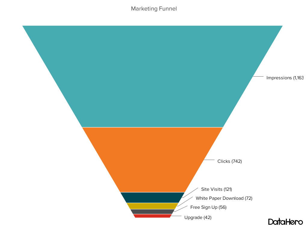 funnel chart - marketing