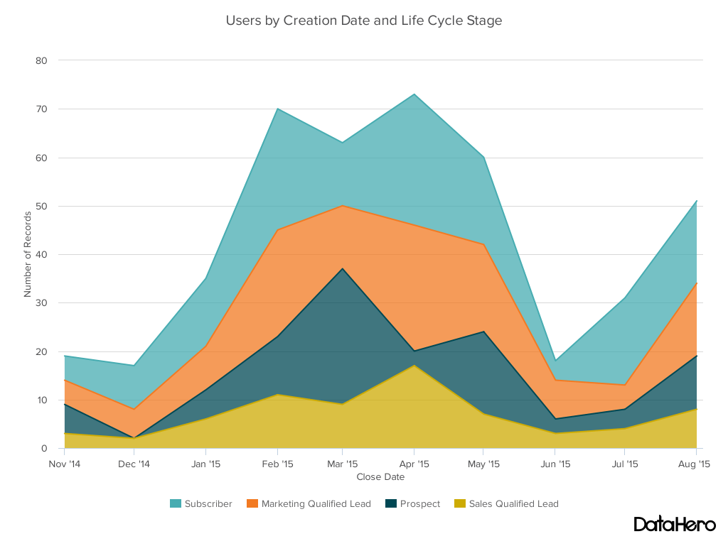 area chart - users by lifecycle stage