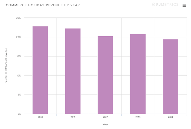 Ecommerce-Holiday-Revenue-by-Year.png