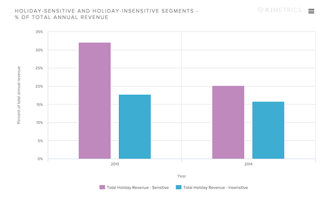 Holiday-sensitive-and-holiday-insensitive-segments-percent-of-total-annual-revenue.png