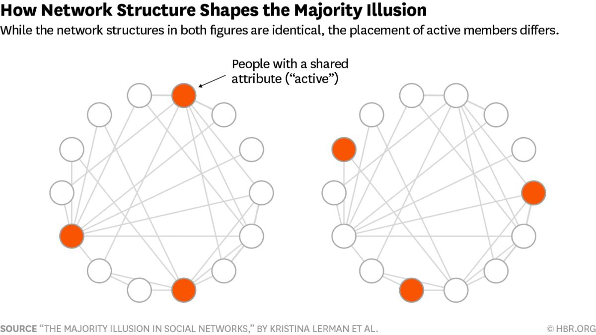 Majority_Illusion_Chart.png