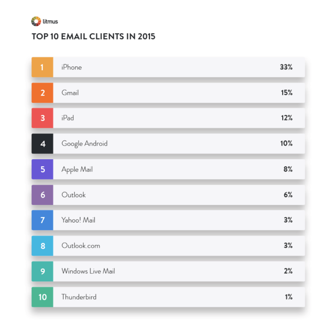 Top_10_Email_Clients.png