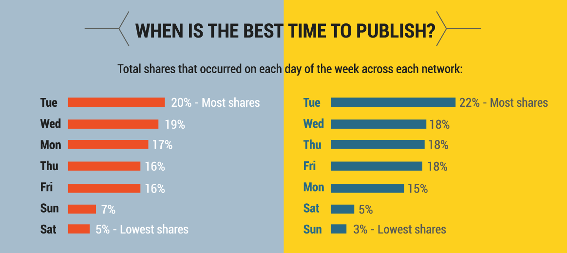 lifestyle-content-best-publishing-times.png
