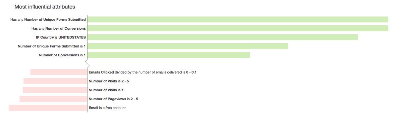 predictive_lead_scoring_2.png