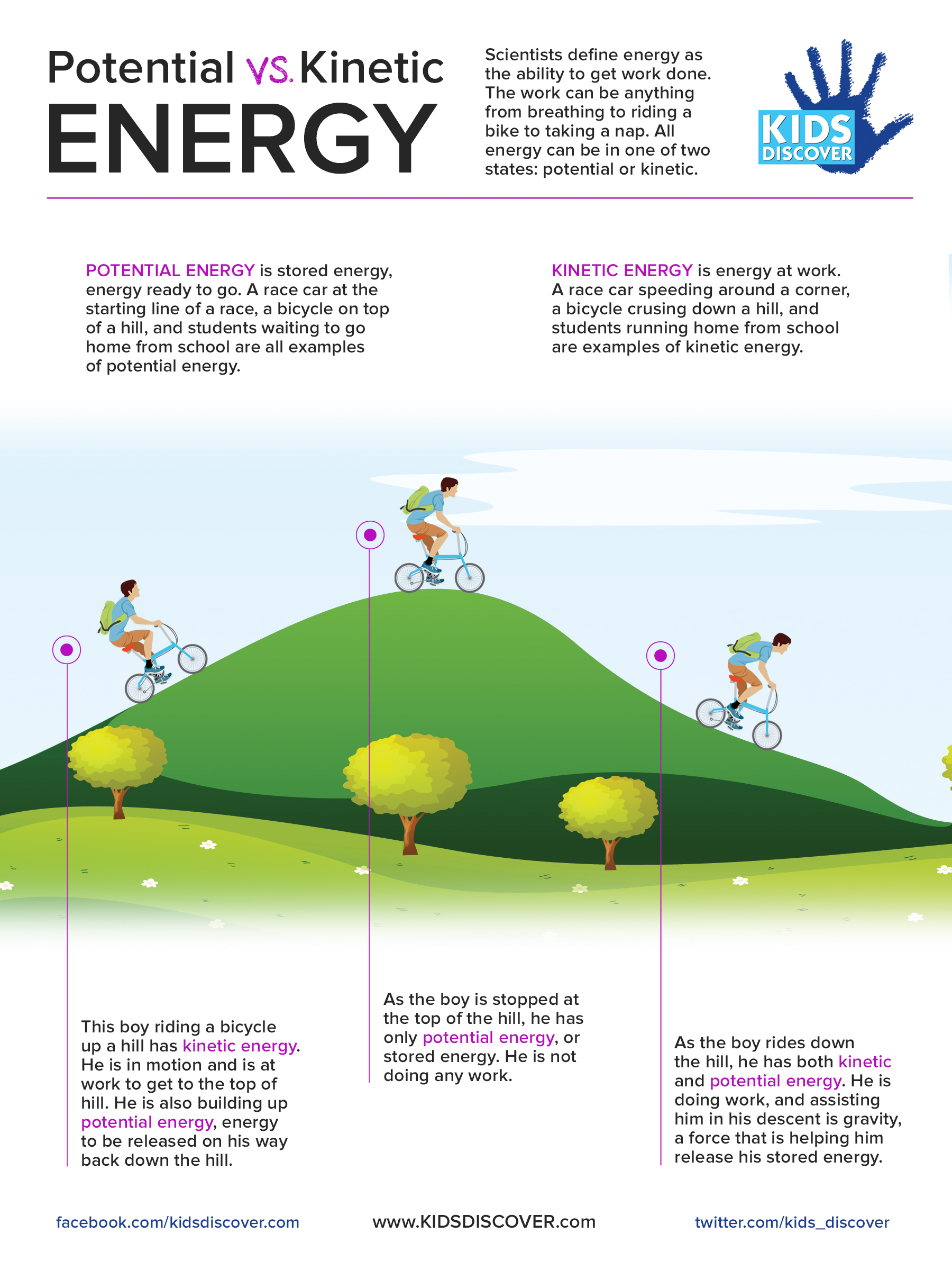 Infographic Potential Vs Kinetic Energy