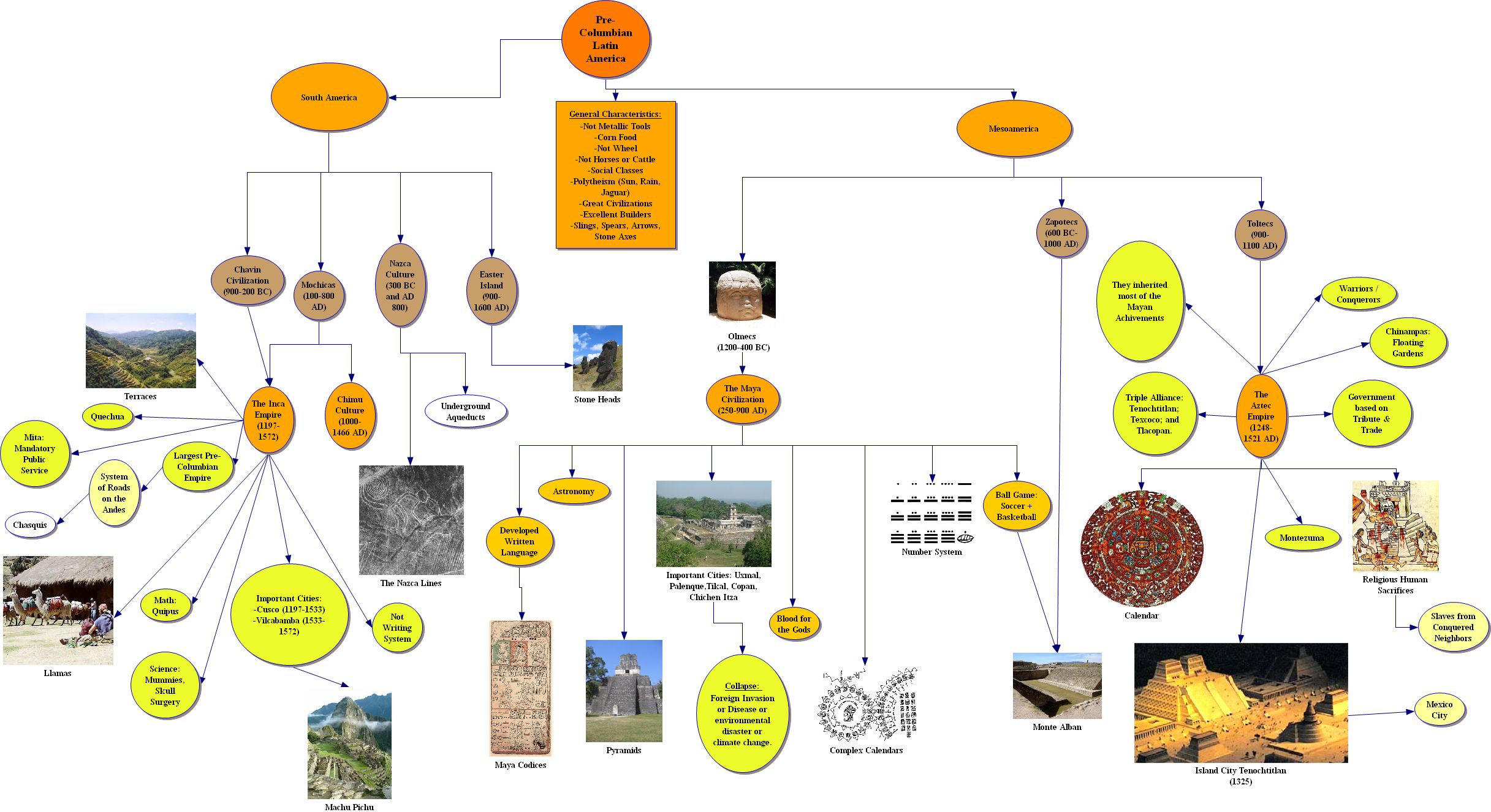 Ancient History In Cool Picto Charts