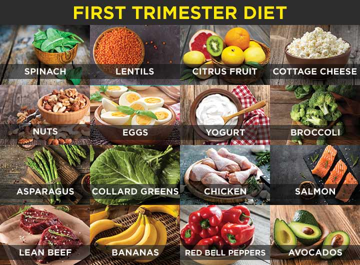 Image result for foods to be eaten in first trimester
