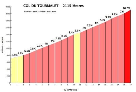 Tourmalet_west_medium