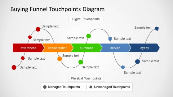 Buying Funnel Touchpoint Diagrams Slidemodel