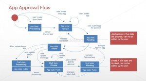 Software Flow Diagram for PowerPoint  SlideModel
