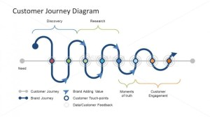 Customer Journey PowerPoint Diagram  SlideModel